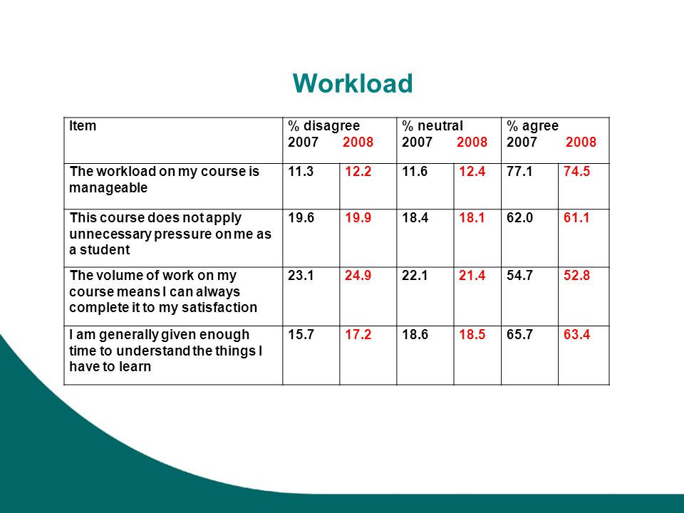 Workload Item% disagree 2007 2008 % neutral 2007 2008 % agree 2007 2008 The workload on my course is manageable 11.312.211.612.477.174.5 This course d