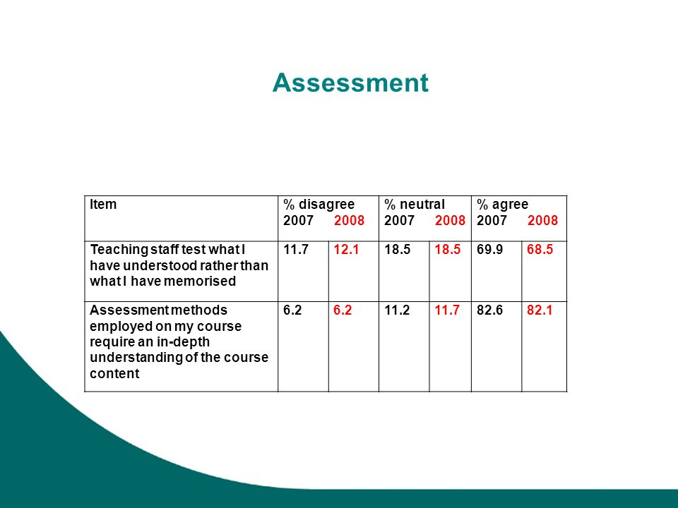 Assessment Item% disagree 2007 2008 % neutral 2007 2008 % agree 2007 2008 Teaching staff test what I have understood rather than what I have memorised