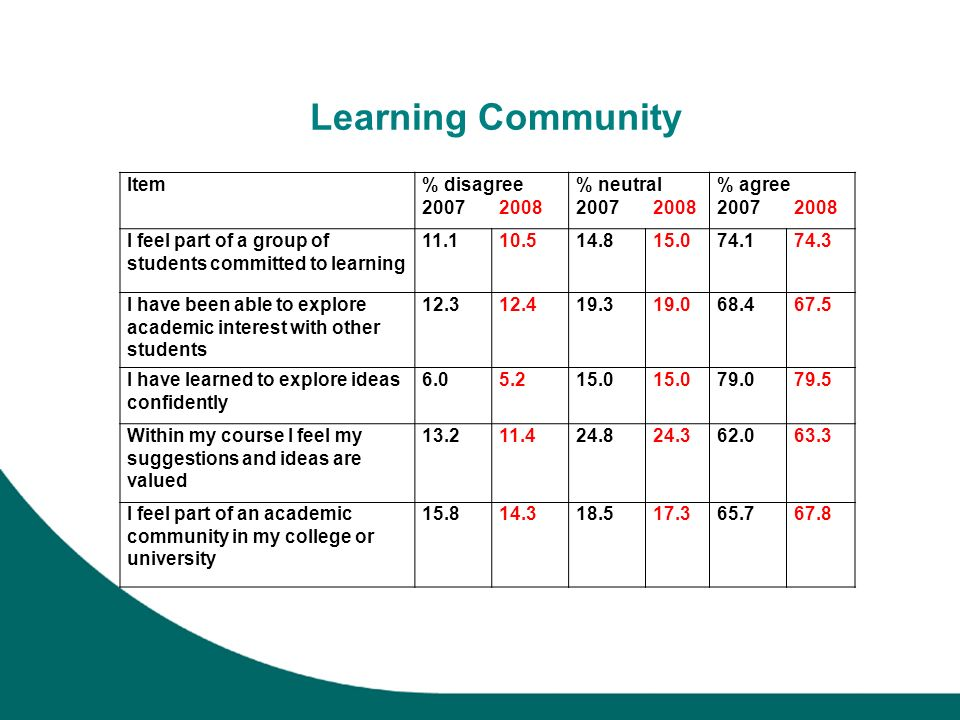 Learning Community Item% disagree 2007 2008 % neutral 2007 2008 % agree 2007 2008 I feel part of a group of students committed to learning 11.110.514.815.074.174.3 I have been able to explore academic interest with other students 12.312.419.319.068.467.5 I have learned to explore ideas confidently 6.05.215.0 79.079.5 Within my course I feel my suggestions and ideas are valued 13.211.424.824.362.063.3 I feel part of an academic community in my college or university 15.814.318.517.365.767.8