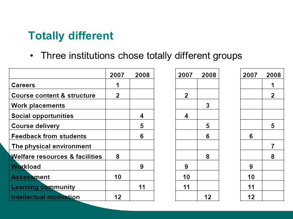 Totally different Three institutions chose totally different groups 2007 2008 Careers11 Course content & structure222 Work placements3 Social opportunities44 Course delivery555 Feedback from students666 The physical environment7 Welfare resources & facilities888 Workload999 Assessment10 Learning community11 Intellectual motivation12