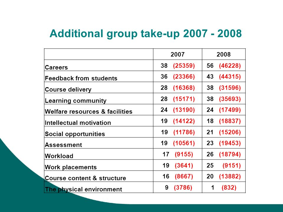 Additional group take-up 2007 - 2008 20072008 Careers 38 (25359)56 (46228) Feedback from students 36 (23366)43 (44315) Course delivery 28 (16368)38 (31596) Learning community 28 (15171)38 (35693) Welfare resources & facilities 24 (13190)24 (17499) Intellectual motivation 19 (14122)18 (18837) Social opportunities 19 (11786)21 (15206) Assessment 19 (10561)23 (19453) Workload 17 (9155)26 (18794) Work placements 19 (3641)25 (9151) Course content & structure 16 (8667)20 (13882) The physical environment 9 (3786)1 (832)