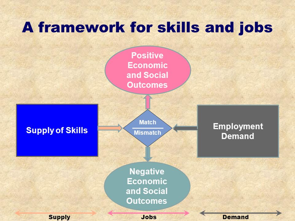 A framework for skills and jobs Match Mismatch Positive Economic and Social Outcomes Supply of Skills Employment Demand Negative Economic and Social Outcomes DemandJobsSupply