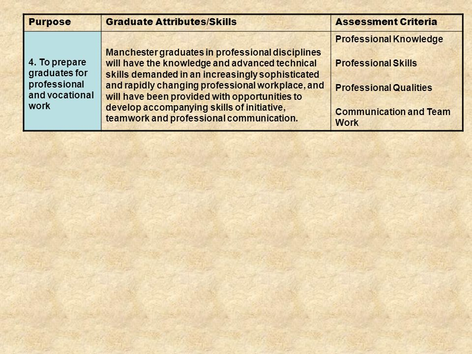 PurposeGraduate Attributes/SkillsAssessment Criteria 4.