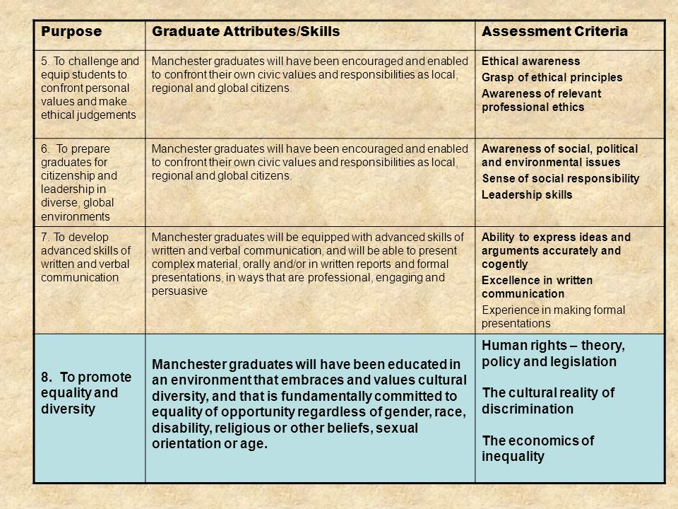 PurposeGraduate Attributes/SkillsAssessment Criteria 5.