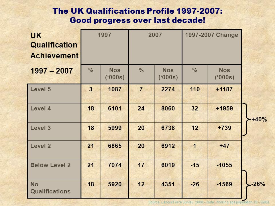 The UK Qualifications Profile 1997-2007: Good progress over last decade.