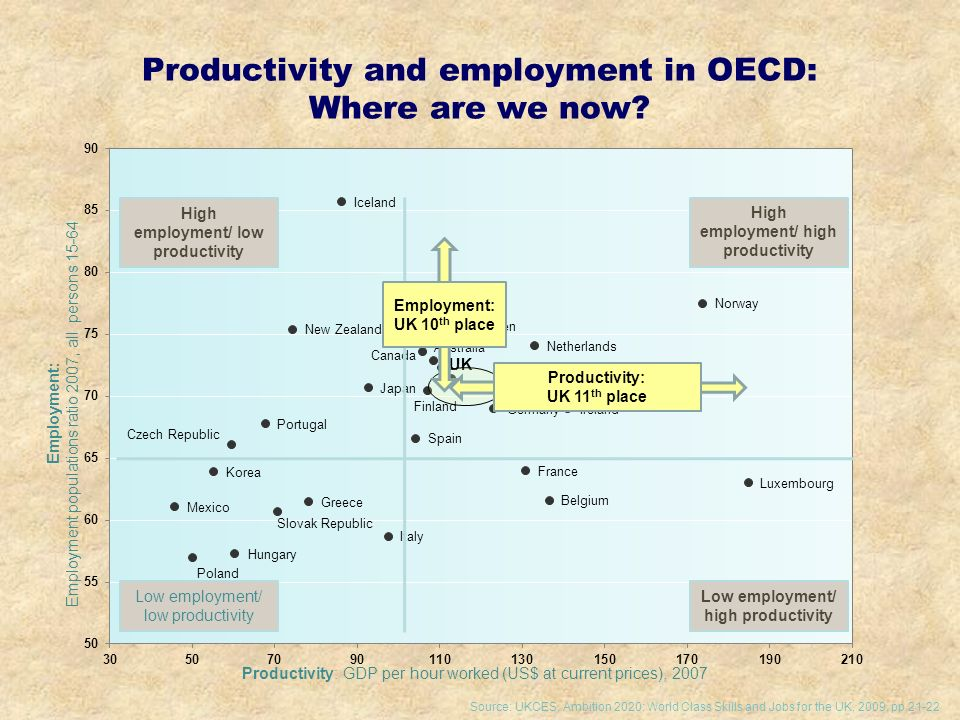 Productivity and employment in OECD: Where are we now.