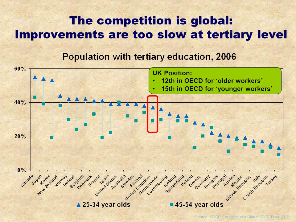 The competition is global: Improvements are too slow at tertiary level Source: OECD, Education at a Glance 2007.