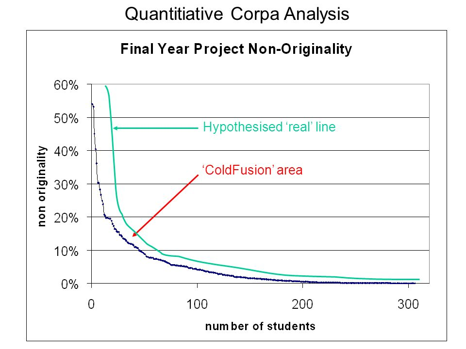 Quantitiative Corpa Analysis ColdFusion area Hypothesised real line