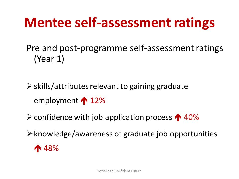 Mentee self-assessment ratings Pre and post-programme self-assessment ratings (Year 1) skills/attributes relevant to gaining graduate employment 12% confidence with job application process 40% knowledge/awareness of graduate job opportunities 48% Towards a Confident Future
