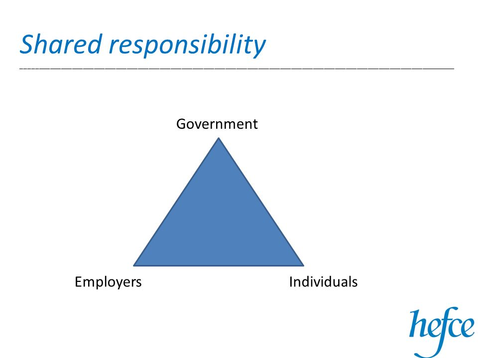 Shared responsibility _______________________________________________________________________________________________________________________ Government IndividualsEmployers