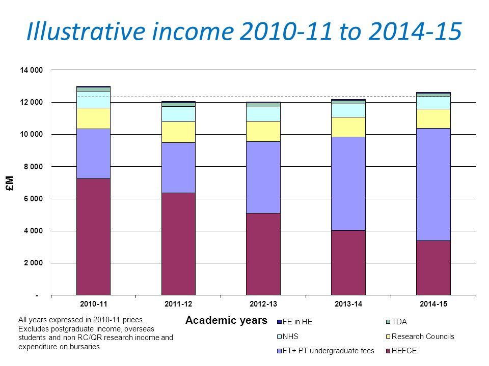 Illustrative income 2010-11 to 2014-15