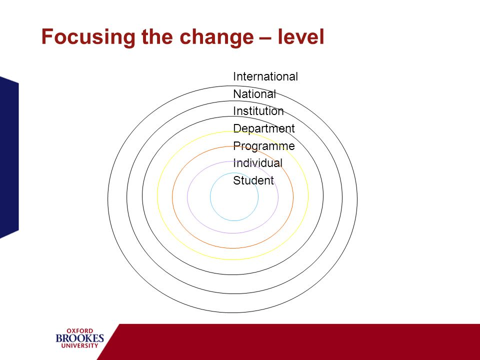 Focusing the change – level International National Institution Department Programme Individual Student