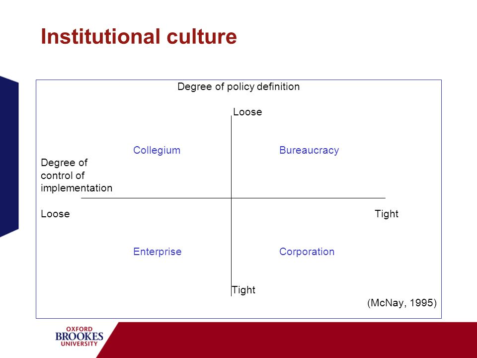 Institutional culture Degree of policy definition Loose CollegiumBureaucracy Degree of control of implementation LooseTight EnterpriseCorporation Tigh