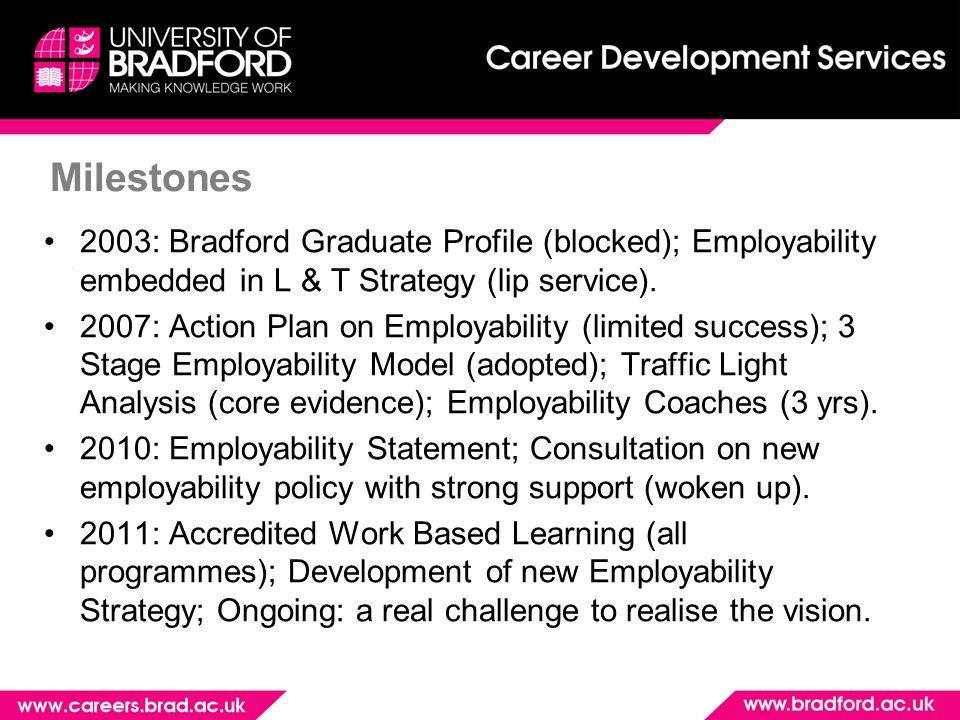 Milestones 2003: Bradford Graduate Profile (blocked); Employability embedded in L & T Strategy (lip service).