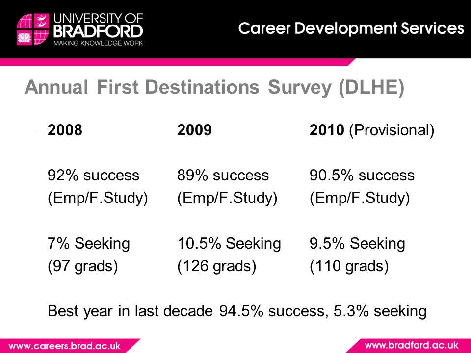 Annual First Destinations Survey (DLHE) 2008 20092010 (Provisional) 92% success 89% success90.5% success (Emp/F.Study) (Emp/F.Study)(Emp/F.Study) 7% Seeking 10.5% Seeking9.5% Seeking (97 grads) (126 grads)(110 grads) Best year in last decade 94.5% success, 5.3% seeking
