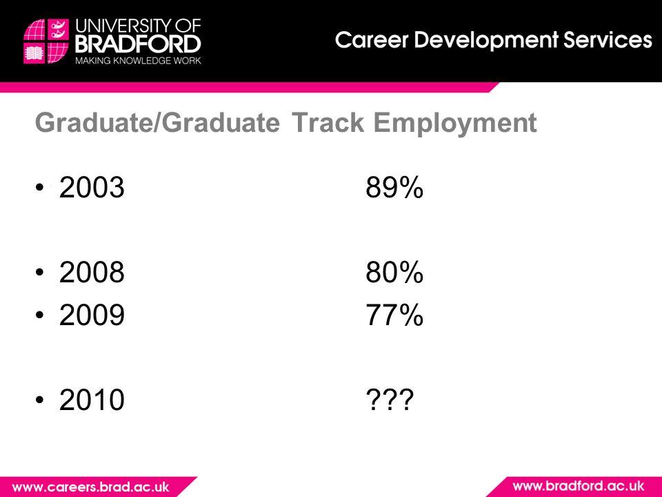 Graduate/Graduate Track Employment 200389% 200880% 200977% 2010