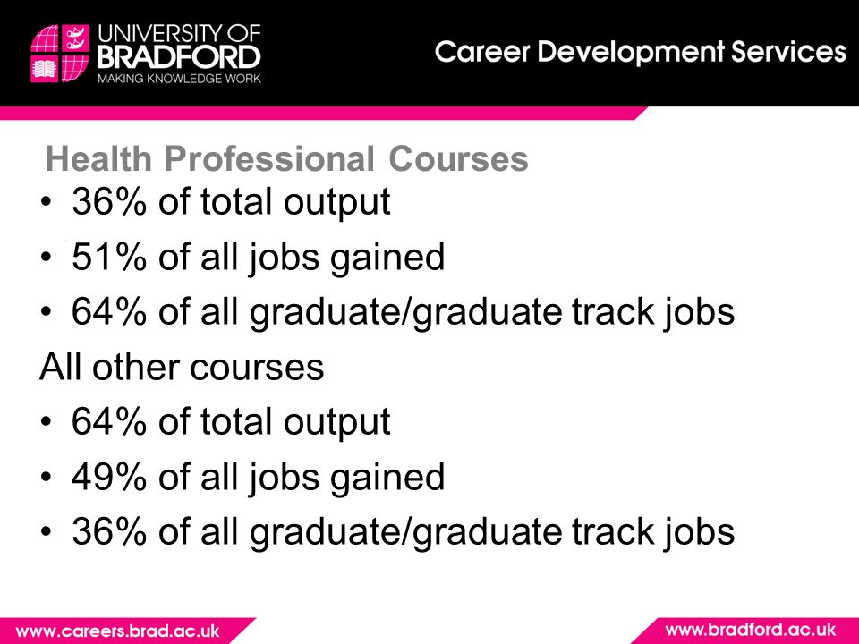 Health Professional Courses 36% of total output 51% of all jobs gained 64% of all graduate/graduate track jobs All other courses 64% of total output 49% of all jobs gained 36% of all graduate/graduate track jobs