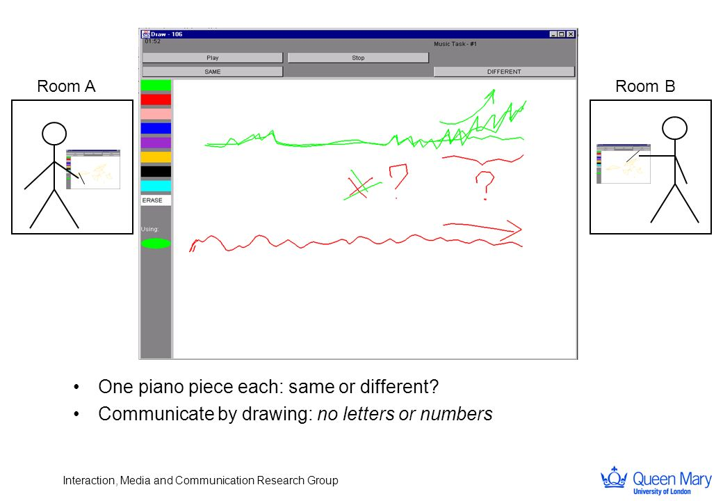 Interaction, Media and Communication Research Group Room ARoom B One piano piece each: same or different? Communicate by drawing: no letters or number