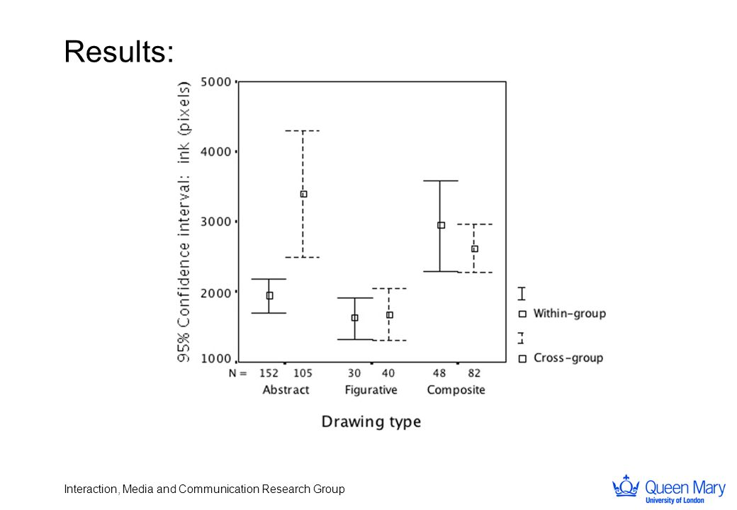 Interaction, Media and Communication Research Group Results: