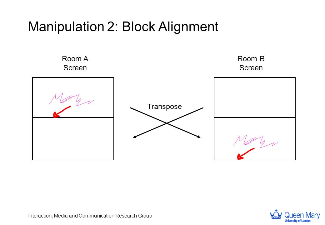 Interaction, Media and Communication Research Group Manipulation 2: Block Alignment Room A Screen Room B Screen Transpose