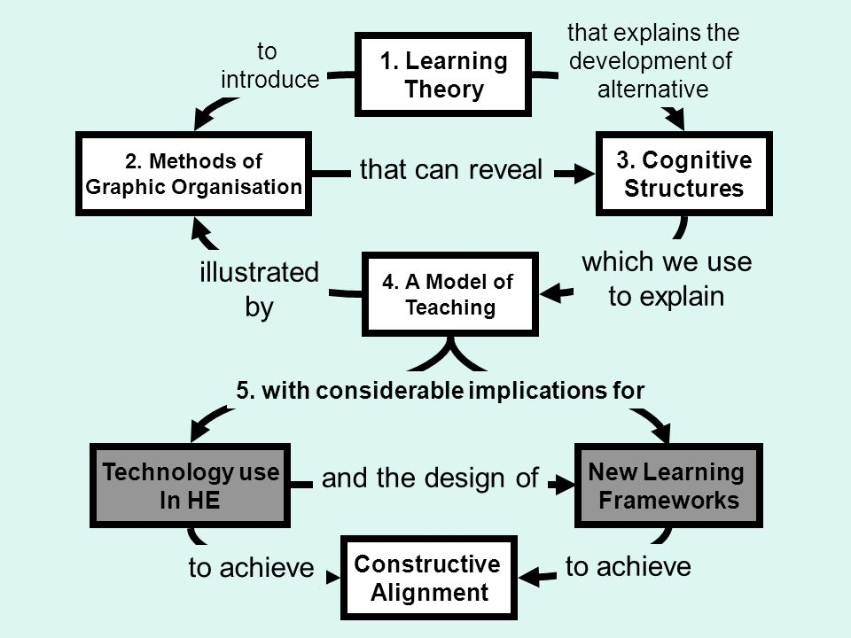 1. Learning Theory 2. Methods of Graphic Organisation 3. Cognitive Structures 4. A Model of Teaching Technology use In HE New Learning Frameworks that