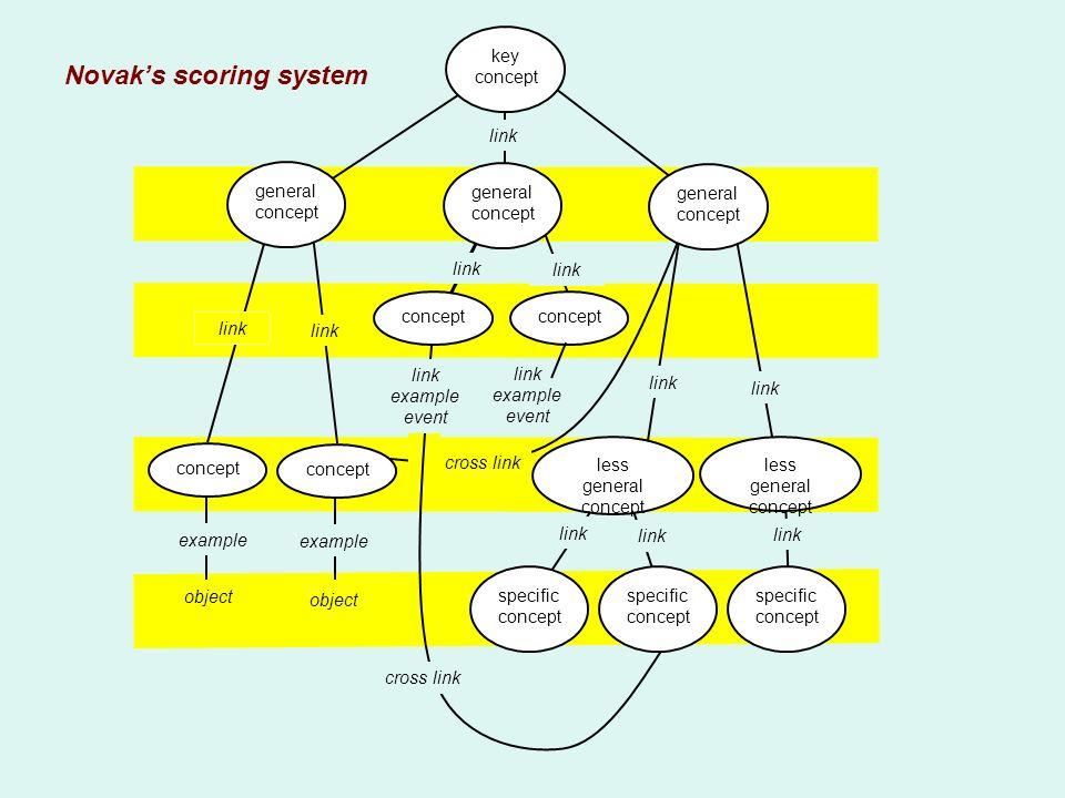 link example event link key concept less general concept link less general concept specific concept specific concept link cross link example object li