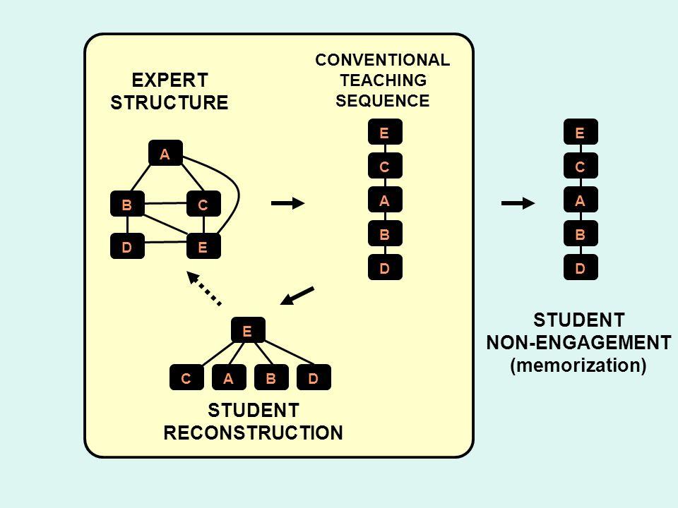 A BC DE E C A B D EXPERT STRUCTURE CONVENTIONAL TEACHING SEQUENCE E CABD STUDENT RECONSTRUCTION PR E C A B D STUDENT NON-ENGAGEMENT (memorization)