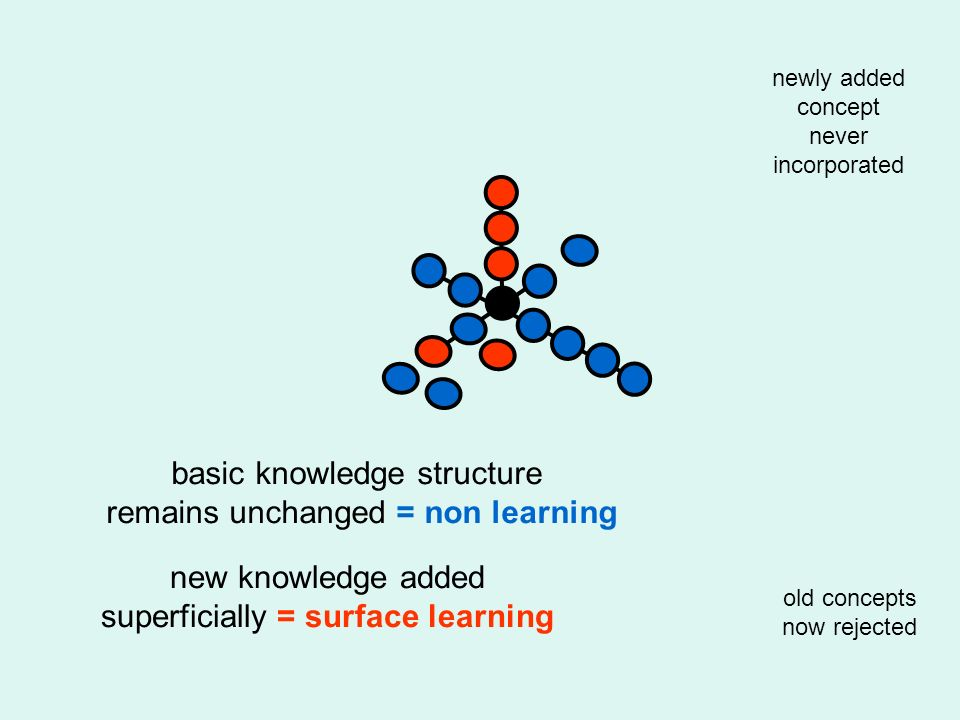 old concepts now rejected newly added concept never incorporated basic knowledge structure remains unchanged = non learning new knowledge added superf