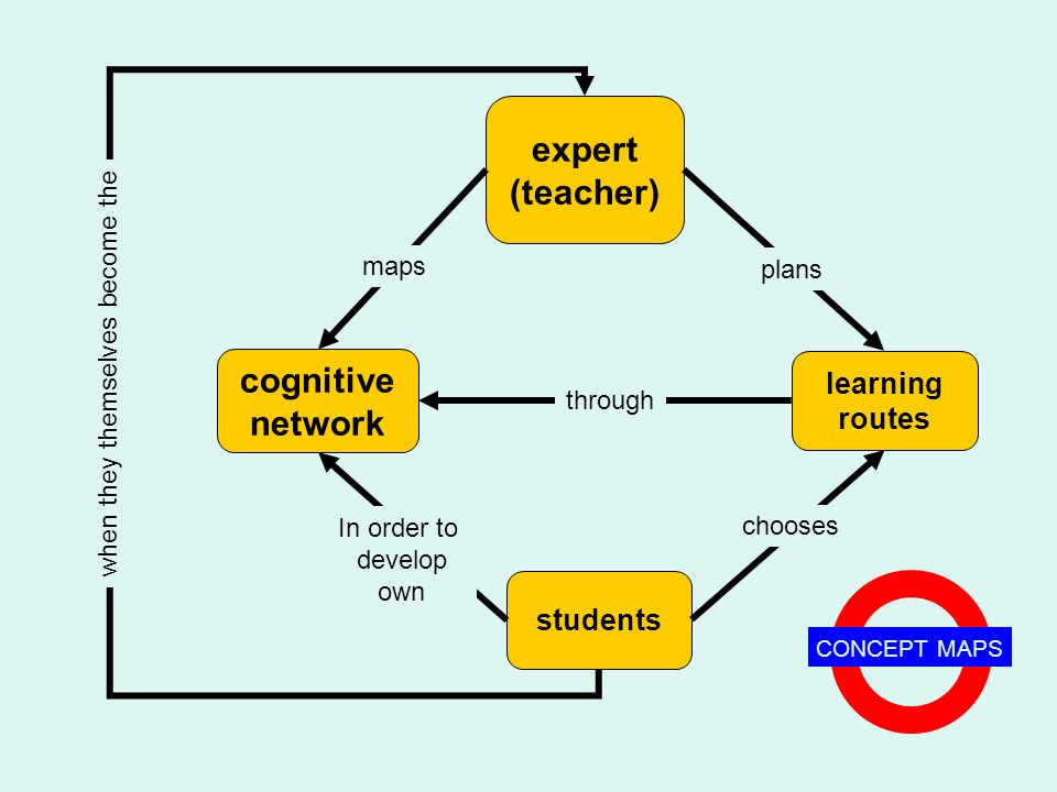 quality of learning expert (teacher) learning routes students cognitive network maps plans chooses In order to develop own through CONCEPT MAPS when t
