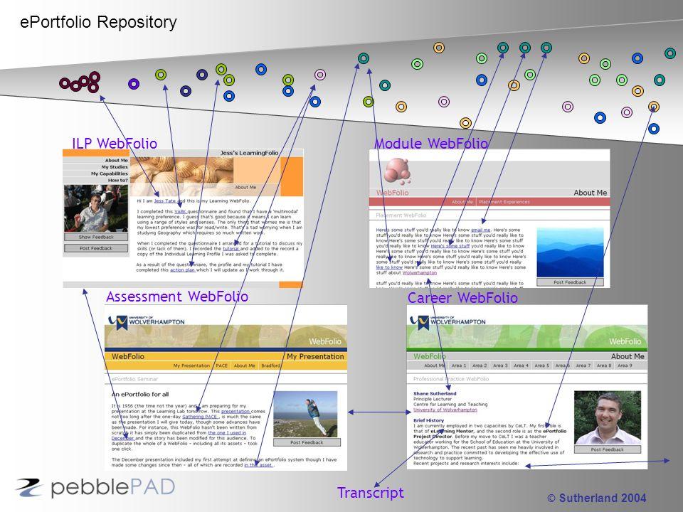 © Sutherland 2004 ePortfolio Repository ILP WebFolio Module WebFolio Assessment WebFolio Career WebFolio Transcript