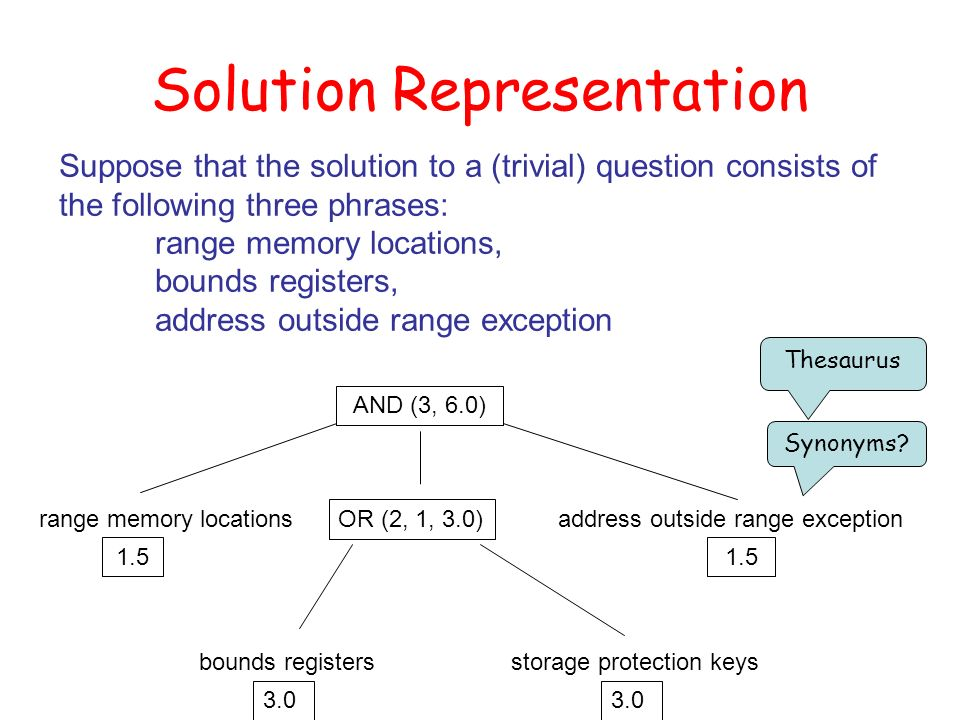 Solution Representation Suppose that the solution to a (trivial) question consists of the following three phrases: range memory locations, bounds registers, address outside range exception AND (3, 6.0) bounds registersrange memory locationsaddress outside range exception storage protection keys bounds registers OR (2, 1, 3.0) 1.5 3.0 Synonyms.