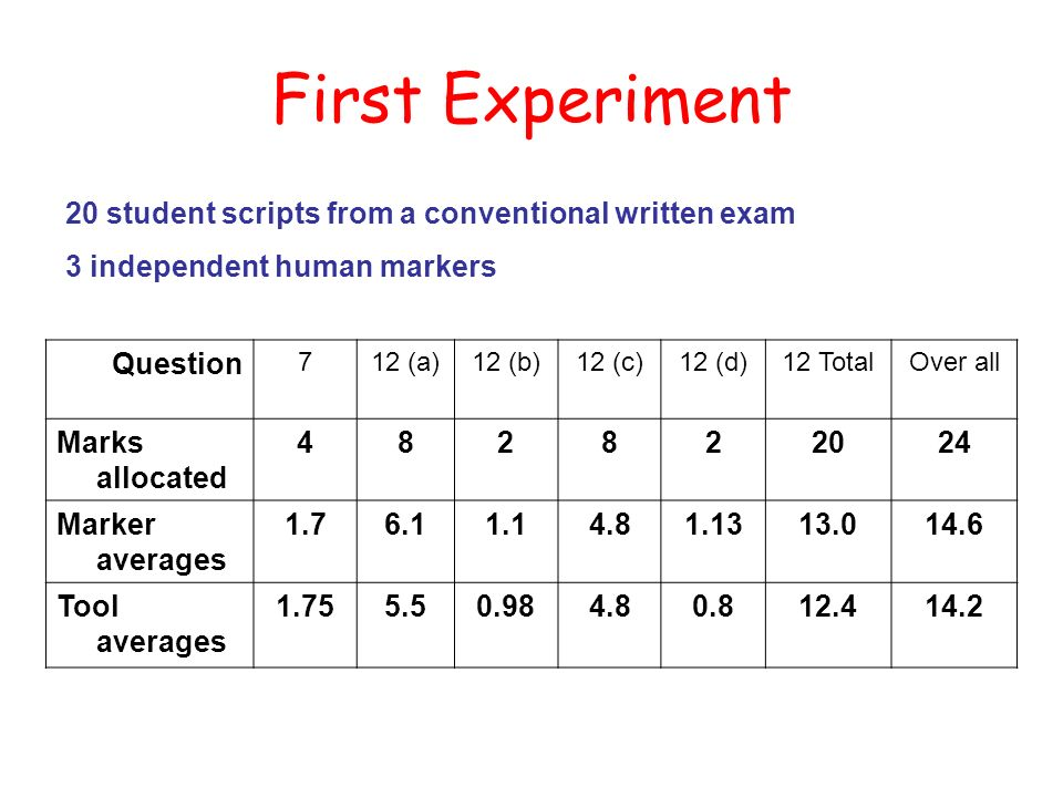 First Experiment 20 student scripts from a conventional written exam 3 independent human markers Question 712 (a)12 (b)12 (c)12 (d)12 TotalOver all Marks allocated 482822024 Marker averages 1.76.11.14.81.1313.014.6 Tool averages 1.755.50.984.80.812.414.2