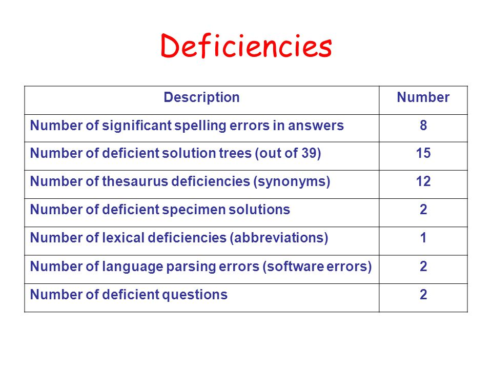 Deficiencies DescriptionNumber Number of significant spelling errors in answers8 Number of deficient solution trees (out of 39)15 Number of thesaurus deficiencies (synonyms)12 Number of deficient specimen solutions2 Number of lexical deficiencies (abbreviations)1 Number of language parsing errors (software errors)2 Number of deficient questions2