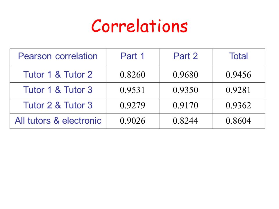 Correlations Pearson correlationPart 1Part 2Total Tutor 1 & Tutor 2 0.82600.96800.9456 Tutor 1 & Tutor 3 0.95310.93500.9281 Tutor 2 & Tutor 3 0.92790.91700.9362 All tutors & electronic 0.90260.82440.8604