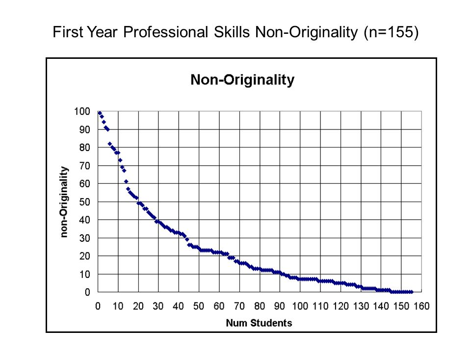 First Year Professional Skills Non-Originality (n=155)