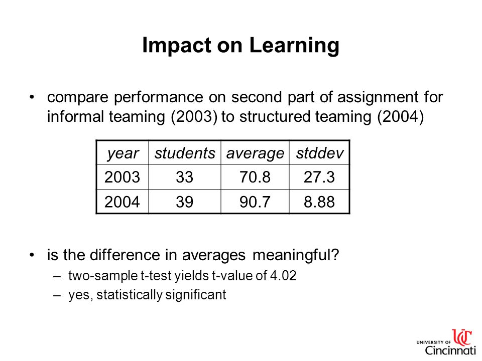 Impact on Learning compare performance on second part of assignment for informal teaming (2003) to structured teaming (2004) is the difference in averages meaningful.