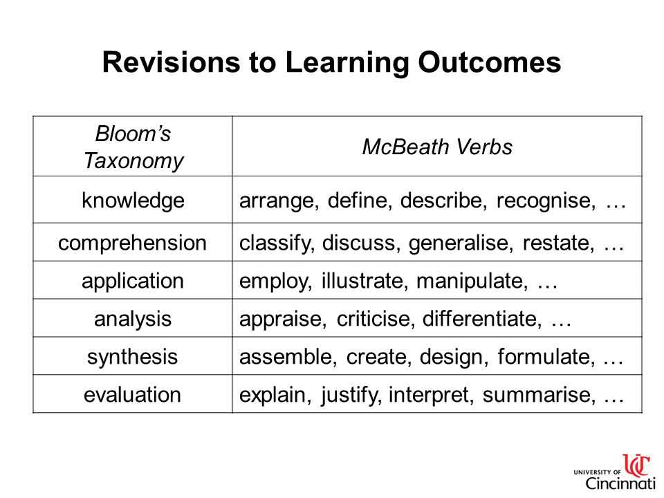 Revisions to Learning Outcomes Blooms Taxonomy McBeath Verbs knowledgearrange, define, describe, recognise, … comprehensionclassify, discuss, generalise, restate, … applicationemploy, illustrate, manipulate, … analysisappraise, criticise, differentiate, … synthesisassemble, create, design, formulate, … evaluationexplain, justify, interpret, summarise, …