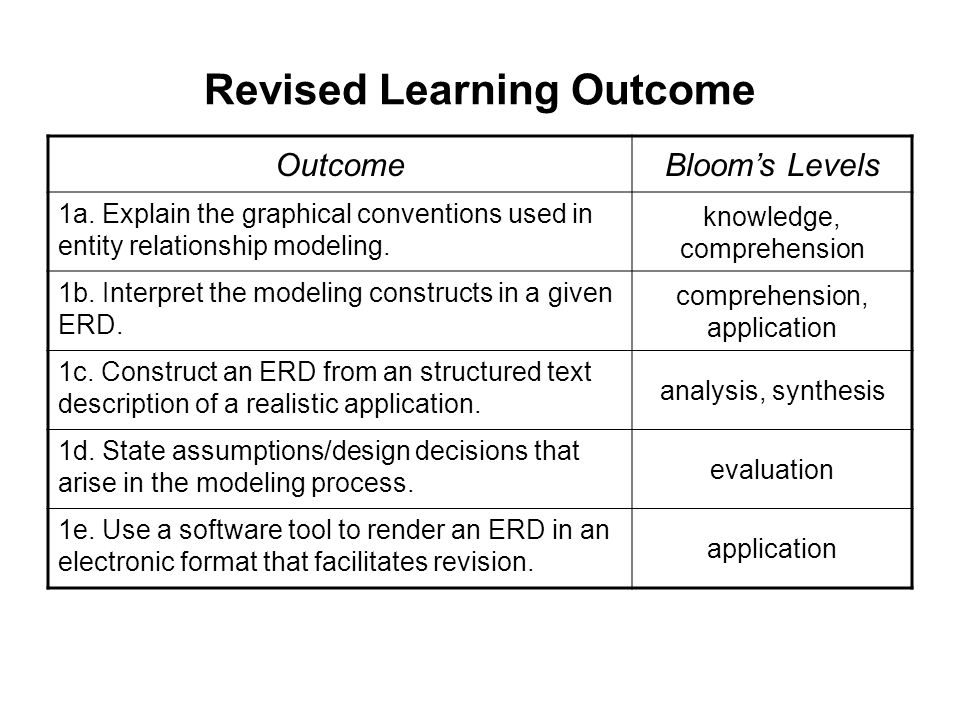 Revised Learning Outcome OutcomeBlooms Levels 1a.