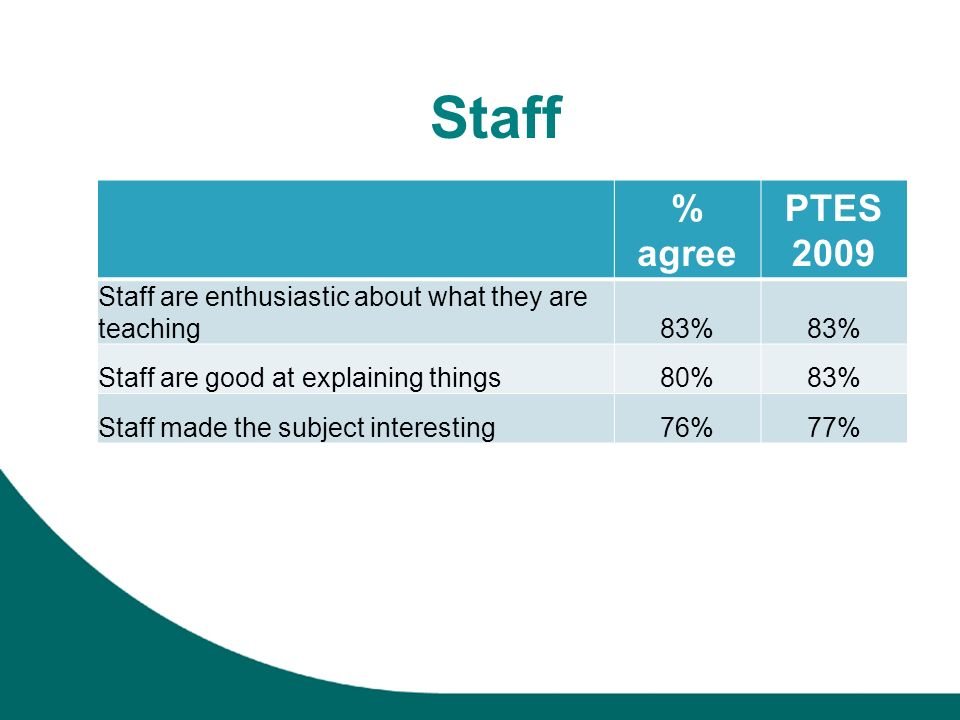Staff % agree PTES 2009 Staff are enthusiastic about what they are teaching83% Staff are good at explaining things80%83% Staff made the subject interesting76%77%