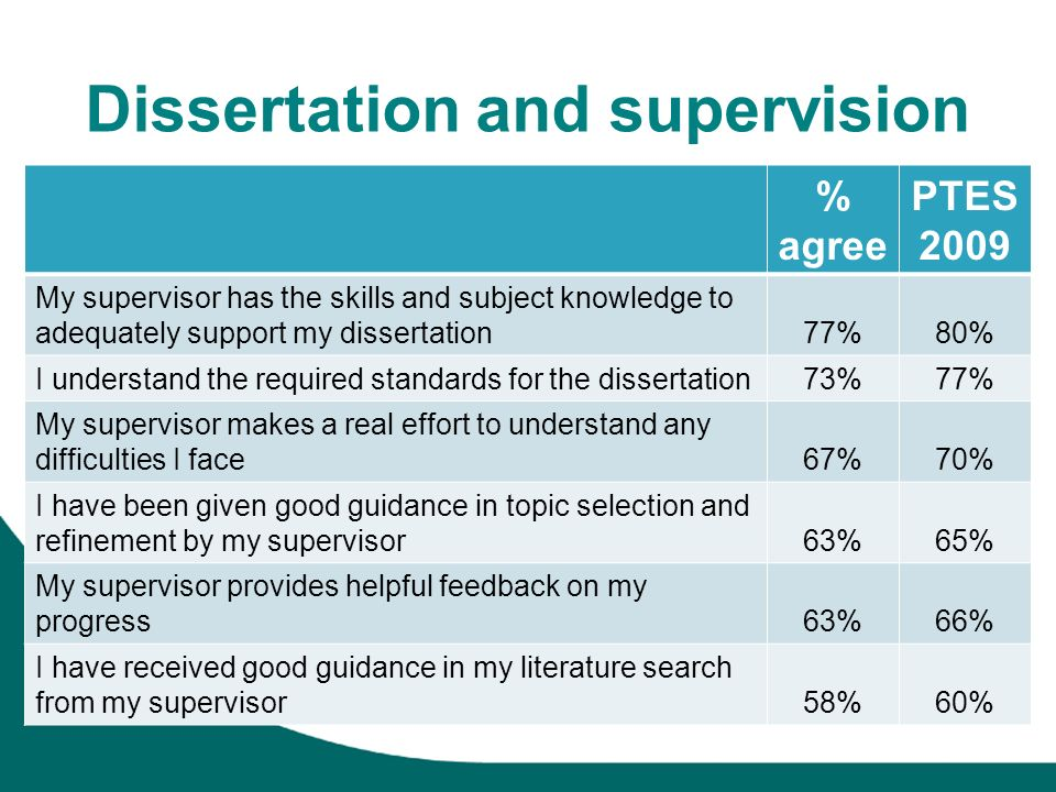 Dissertation and supervision % agree PTES 2009 My supervisor has the skills and subject knowledge to adequately support my dissertation77%80% I understand the required standards for the dissertation73%77% My supervisor makes a real effort to understand any difficulties I face67%70% I have been given good guidance in topic selection and refinement by my supervisor63%65% My supervisor provides helpful feedback on my progress63%66% I have received good guidance in my literature search from my supervisor58%60%