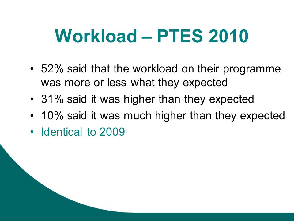 Workload – PTES 2010 52% said that the workload on their programme was more or less what they expected 31% said it was higher than they expected 10% said it was much higher than they expected Identical to 2009