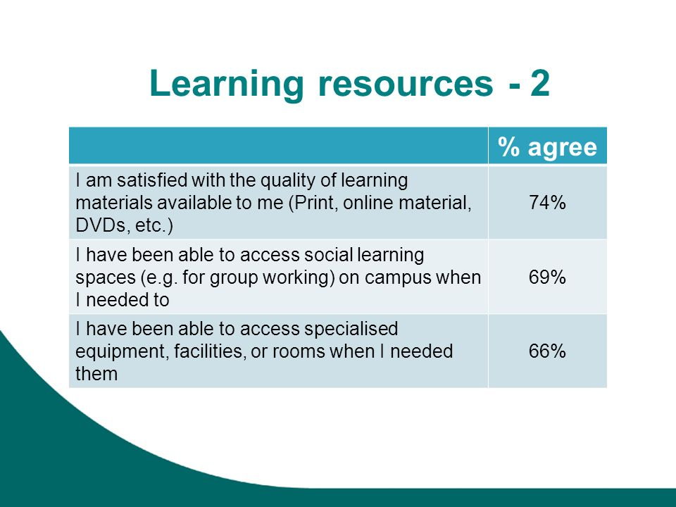 Learning resources - 2 % agree I am satisfied with the quality of learning materials available to me (Print, online material, DVDs, etc.) 74% I have been able to access social learning spaces (e.g.