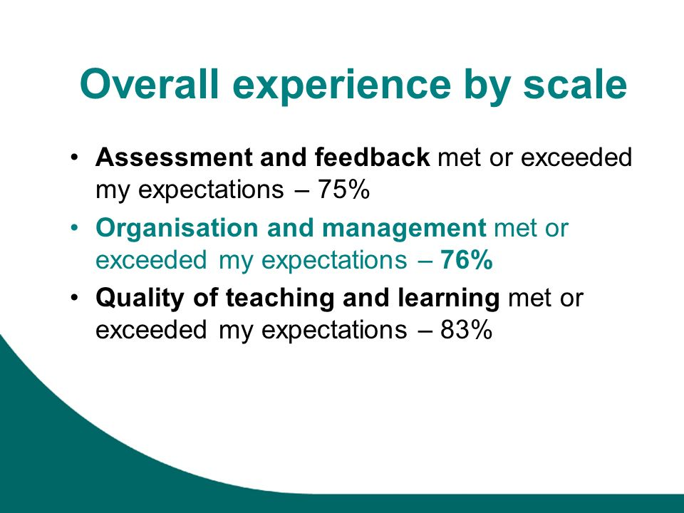 Overall experience by scale Assessment and feedback met or exceeded my expectations – 75% Organisation and management met or exceeded my expectations – 76% Quality of teaching and learning met or exceeded my expectations – 83%