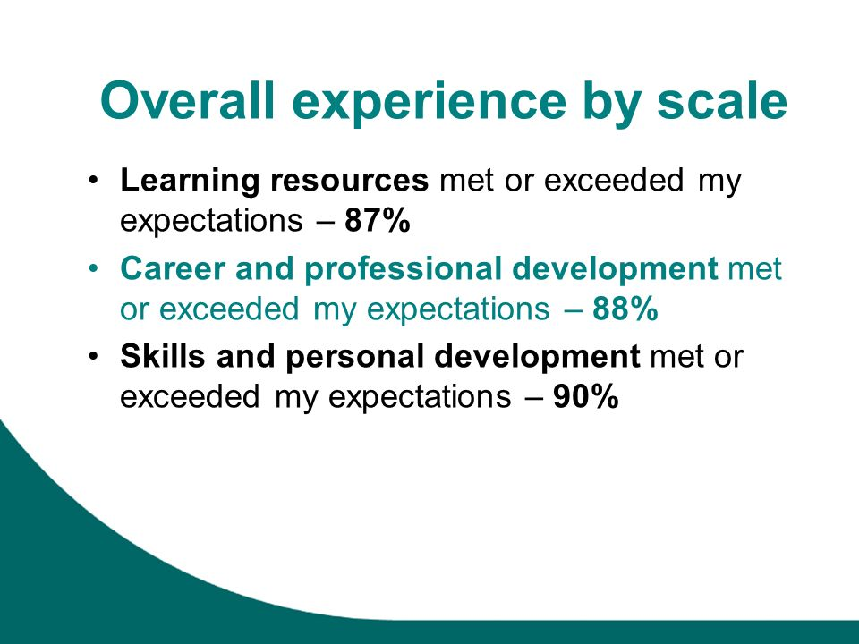 Overall experience by scale Learning resources met or exceeded my expectations – 87% Career and professional development met or exceeded my expectations – 88% Skills and personal development met or exceeded my expectations – 90%