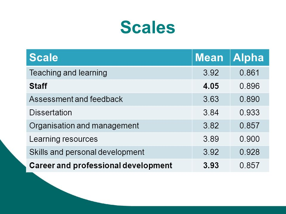 Scales ScaleMeanAlpha Teaching and learning3.920.861 Staff4.050.896 Assessment and feedback3.630.890 Dissertation3.840.933 Organisation and management3.820.857 Learning resources3.890.900 Skills and personal development3.920.928 Career and professional development3.930.857