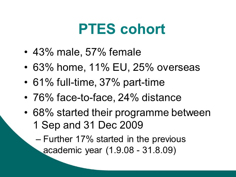 43% male, 57% female 63% home, 11% EU, 25% overseas 61% full-time, 37% part-time 76% face-to-face, 24% distance 68% started their programme between 1 Sep and 31 Dec 2009 –Further 17% started in the previous academic year (1.9.08 - 31.8.09)