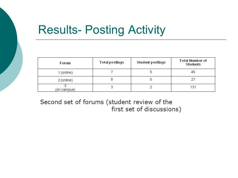 Results- Posting Activity Second set of forums (student review of the first set of discussions)