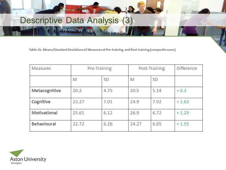 Descriptive Data Analysis (3) MeasuresPre-TrainingPost-TrainingDifference MSDM Metacognitive20.24.7520.55.14+ 0.3 Cognitive23.277.0124.97.92+ 1.63 Motivational25.616.1226.96.72+ 1.29 Behavioural22.726.2624.276.65+ 1.55 Table 1b.
