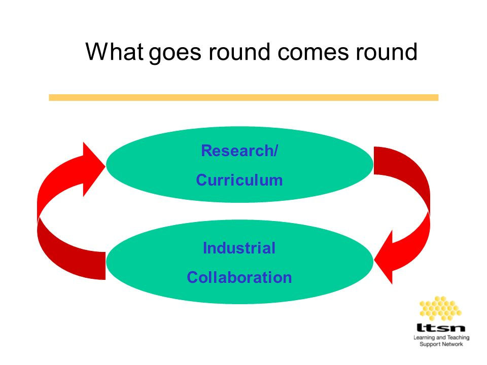 What goes round comes round Industrial Collaboration Research/ Curriculum