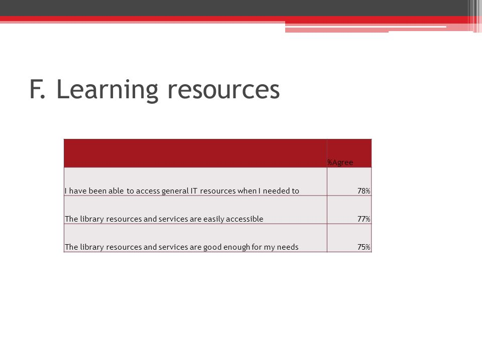 F. Learning resources %Agree I have been able to access general IT resources when I needed to78% The library resources and services are easily accessi